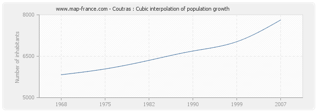 Coutras : Cubic interpolation of population growth