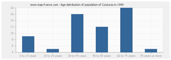 Age distribution of population of Coutures in 1999