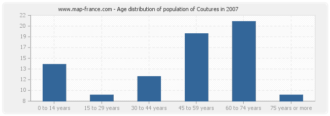 Age distribution of population of Coutures in 2007