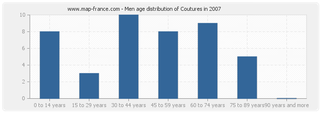 Men age distribution of Coutures in 2007
