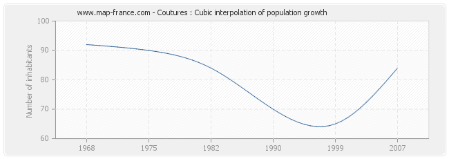 Coutures : Cubic interpolation of population growth