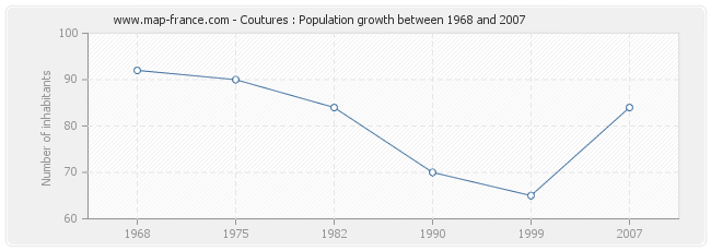 Population Coutures