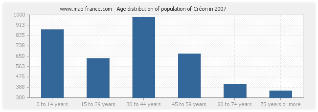 Age distribution of population of Créon in 2007