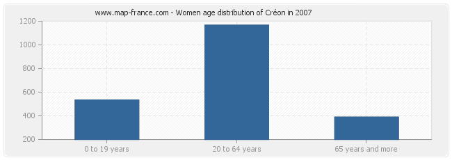 Women age distribution of Créon in 2007
