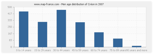 Men age distribution of Créon in 2007