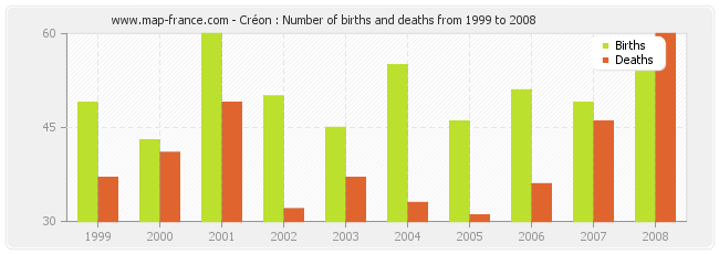 Créon : Number of births and deaths from 1999 to 2008