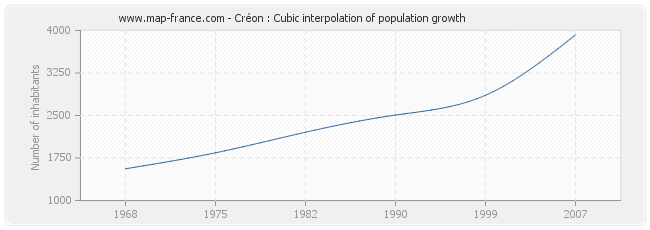 Créon : Cubic interpolation of population growth