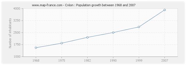 Population Créon