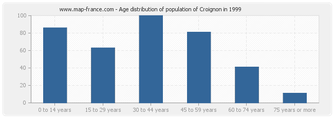 Age distribution of population of Croignon in 1999