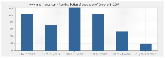 Age distribution of population of Croignon in 2007