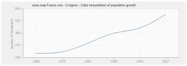 Croignon : Cubic interpolation of population growth