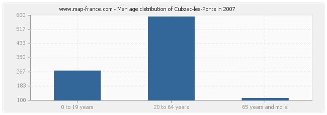 Men age distribution of Cubzac-les-Ponts in 2007