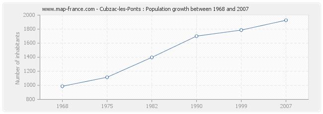 Population Cubzac-les-Ponts