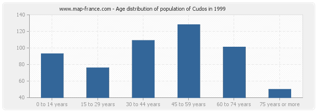 Age distribution of population of Cudos in 1999