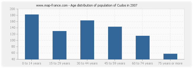 Age distribution of population of Cudos in 2007