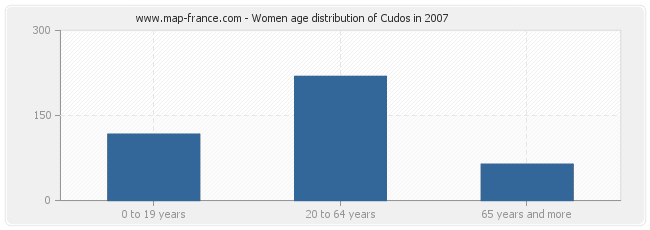 Women age distribution of Cudos in 2007
