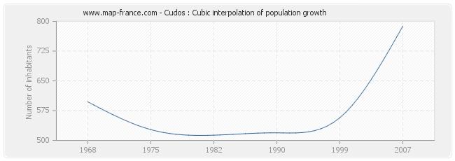 Cudos : Cubic interpolation of population growth