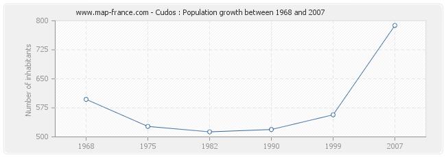 Population Cudos