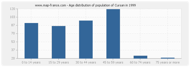 Age distribution of population of Cursan in 1999
