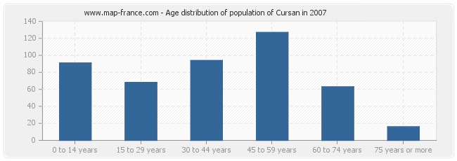 Age distribution of population of Cursan in 2007