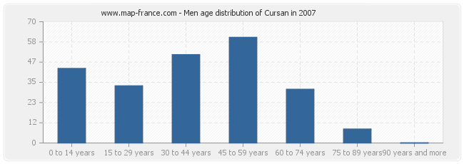 Men age distribution of Cursan in 2007