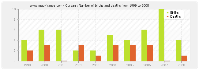 Cursan : Number of births and deaths from 1999 to 2008