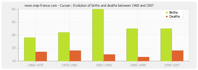 Cursan : Evolution of births and deaths between 1968 and 2007