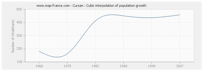 Cursan : Cubic interpolation of population growth