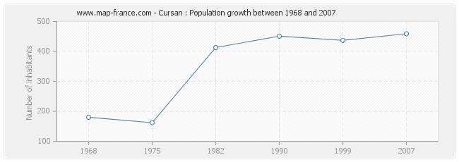 Population Cursan