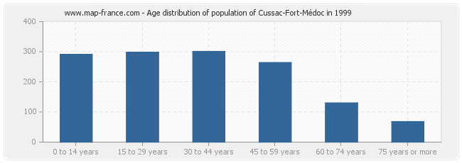 Age distribution of population of Cussac-Fort-Médoc in 1999