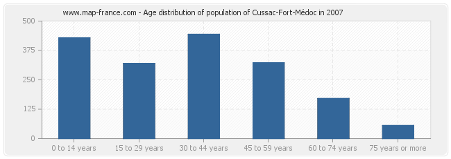 Age distribution of population of Cussac-Fort-Médoc in 2007