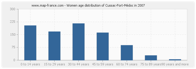 Women age distribution of Cussac-Fort-Médoc in 2007
