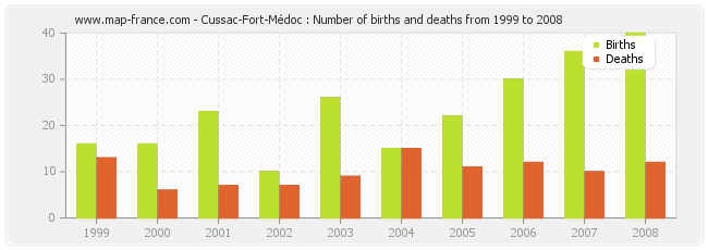 Cussac-Fort-Médoc : Number of births and deaths from 1999 to 2008