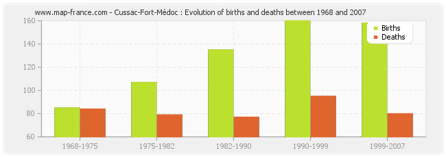 Cussac-Fort-Médoc : Evolution of births and deaths between 1968 and 2007