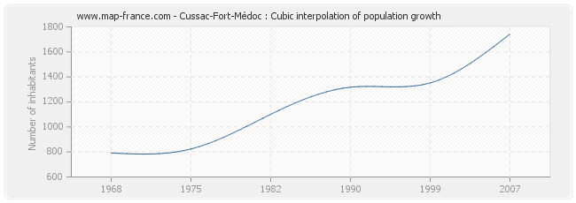 Cussac-Fort-Médoc : Cubic interpolation of population growth