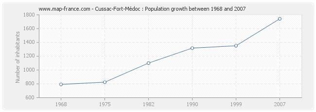 Population Cussac-Fort-Médoc