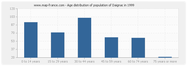 Age distribution of population of Daignac in 1999