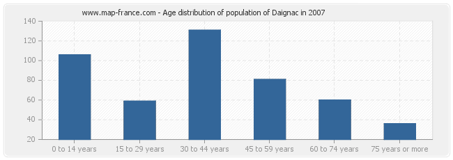 Age distribution of population of Daignac in 2007