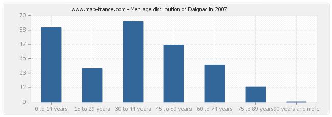 Men age distribution of Daignac in 2007