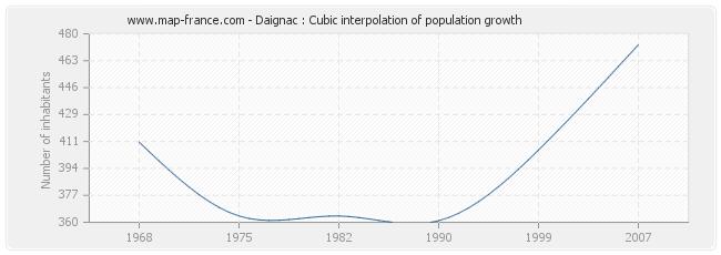 Daignac : Cubic interpolation of population growth