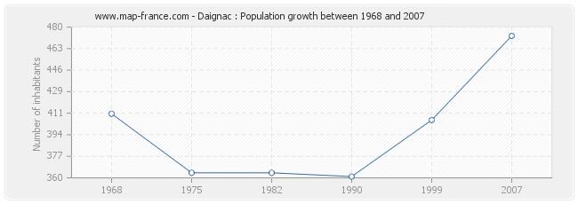 Population Daignac