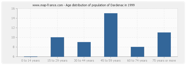 Age distribution of population of Dardenac in 1999