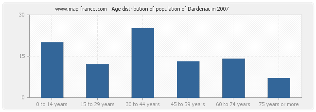 Age distribution of population of Dardenac in 2007