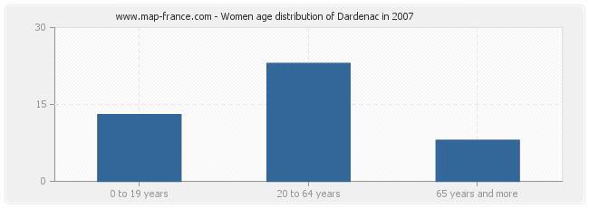Women age distribution of Dardenac in 2007