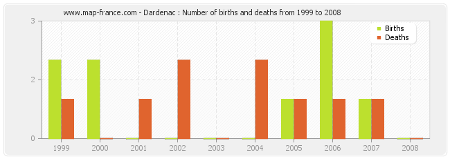 Dardenac : Number of births and deaths from 1999 to 2008