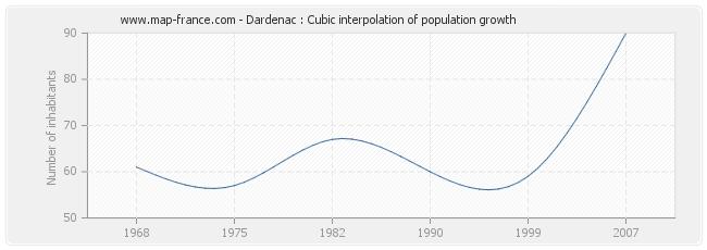Dardenac : Cubic interpolation of population growth