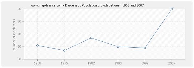Population Dardenac