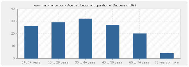 Age distribution of population of Daubèze in 1999