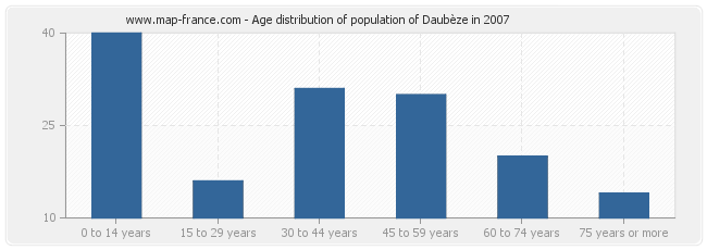 Age distribution of population of Daubèze in 2007