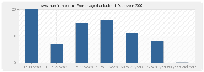 Women age distribution of Daubèze in 2007
